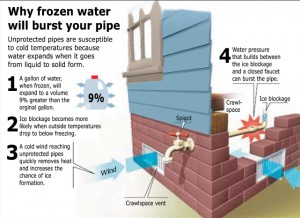 Diagram showing why frozen water will burst your pipe